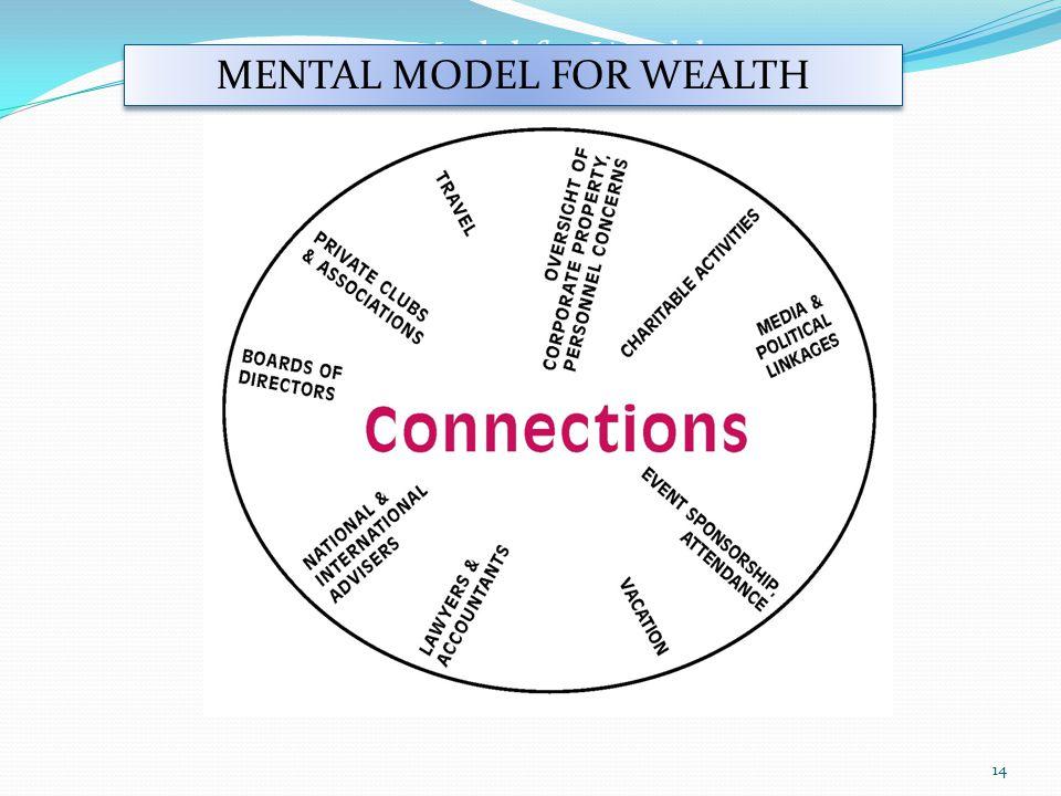14 Mental Model for Wealth MENTAL MODEL FOR WEALTH