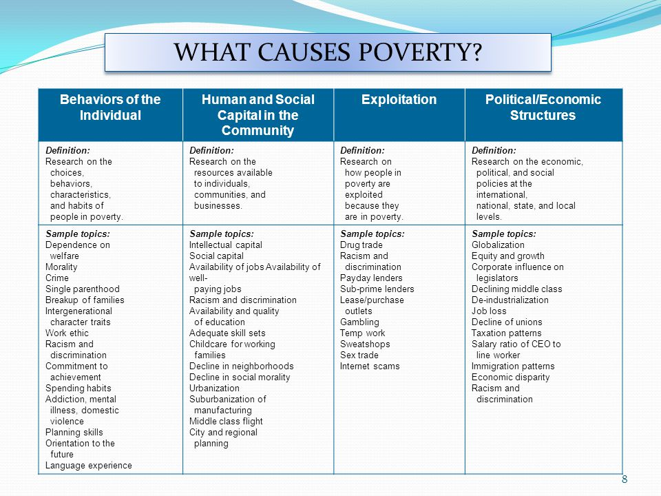 Behaviors of the Individual Human and Social Capital in the Community ExploitationPolitical/Economic Structures Definition: Research on the choices, behaviors, characteristics, and habits of people in poverty.