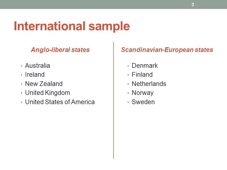 International sample Anglo-liberal states Australia Ireland New Zealand United Kingdom United States of America Scandinavian-European states Denmark Finland Netherlands Norway Sweden 3