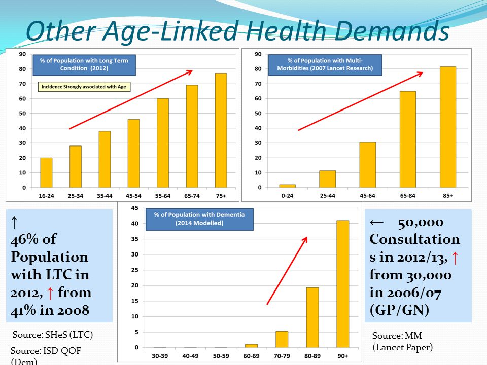 Other Age-Linked Health Demands Dementia ↑ 46% of Population with LTC in 2012, ↑ from 41% in 2008 ← 50,000 Consultation s in 2012/13, ↑ from 30,000 in 2006/07 (GP/GN) Source: MM (Lancet Paper) Source: SHeS (LTC) Source: ISD QOF (Dem)