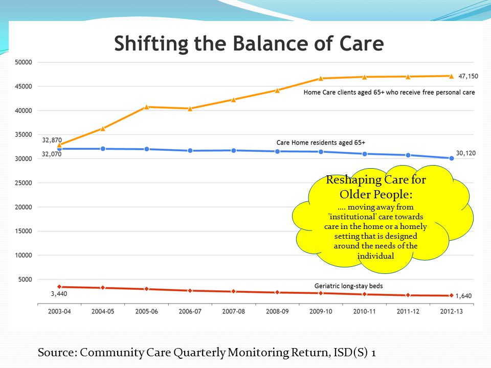 Reshaping Care for Older People: ….