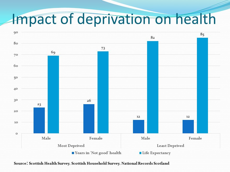 Impact of deprivation on health Source : Scottish Health Survey, Scottish Household Survey, National Records Scotland