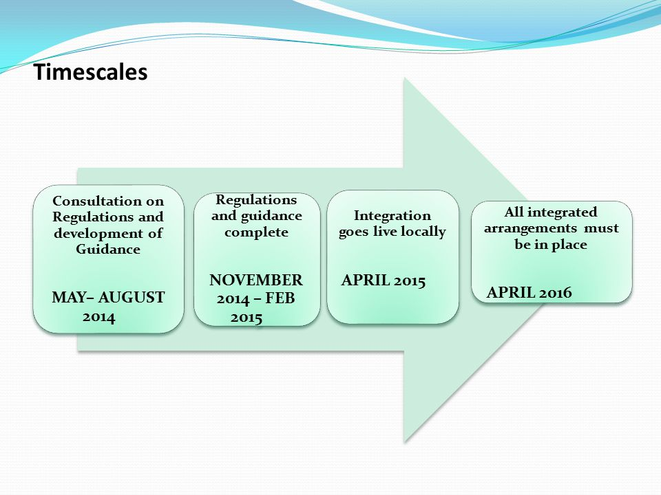 Timescales Consultation on Regulations and development of Guidance MAY– AUGUST 2014 Regulations and guidance complete NOVEMBER 2014 – FEB 2015 Integra