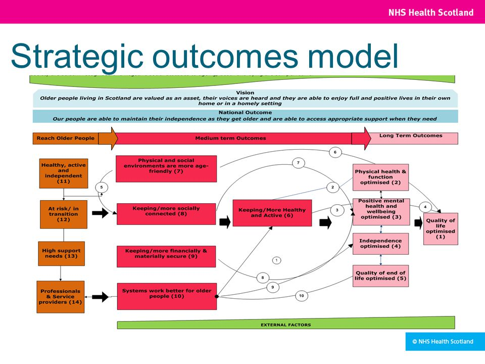 Strategic outcomes model oooooo oooooo oo