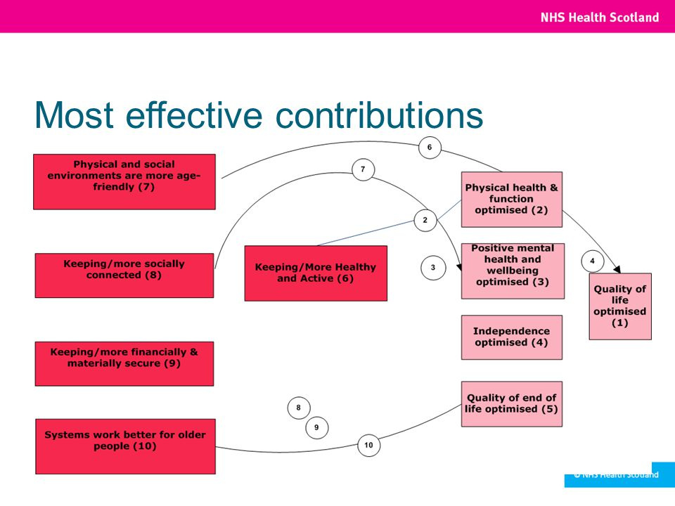 Most effective contributions
