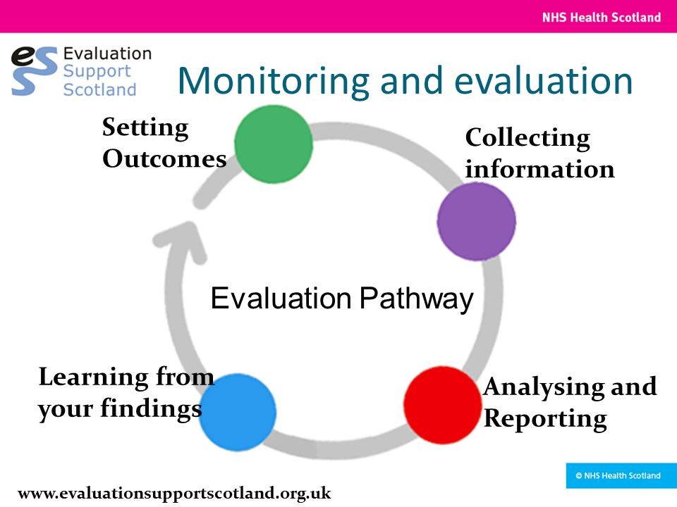 Setting Outcomes Collecting information Analysing and Reporting Learning from your findings Evaluation Pathway www.evaluationsupportscotland.org.uk Mo