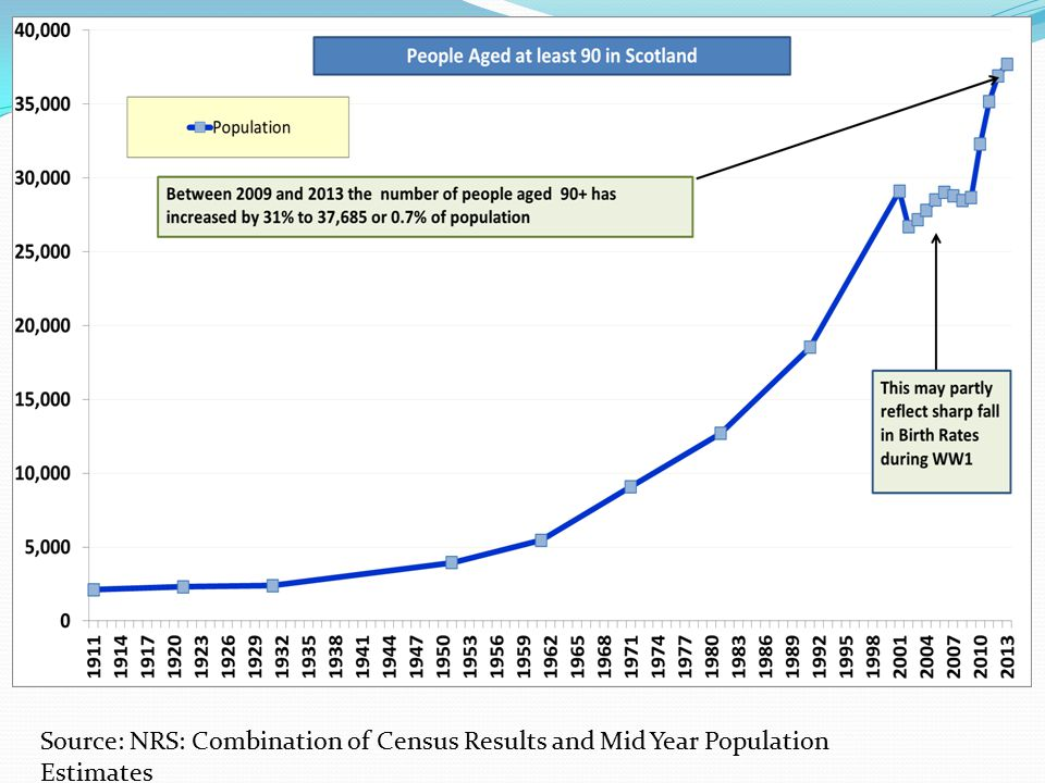 Source: NRS: Combination of Census Results and Mid Year Population Estimates
