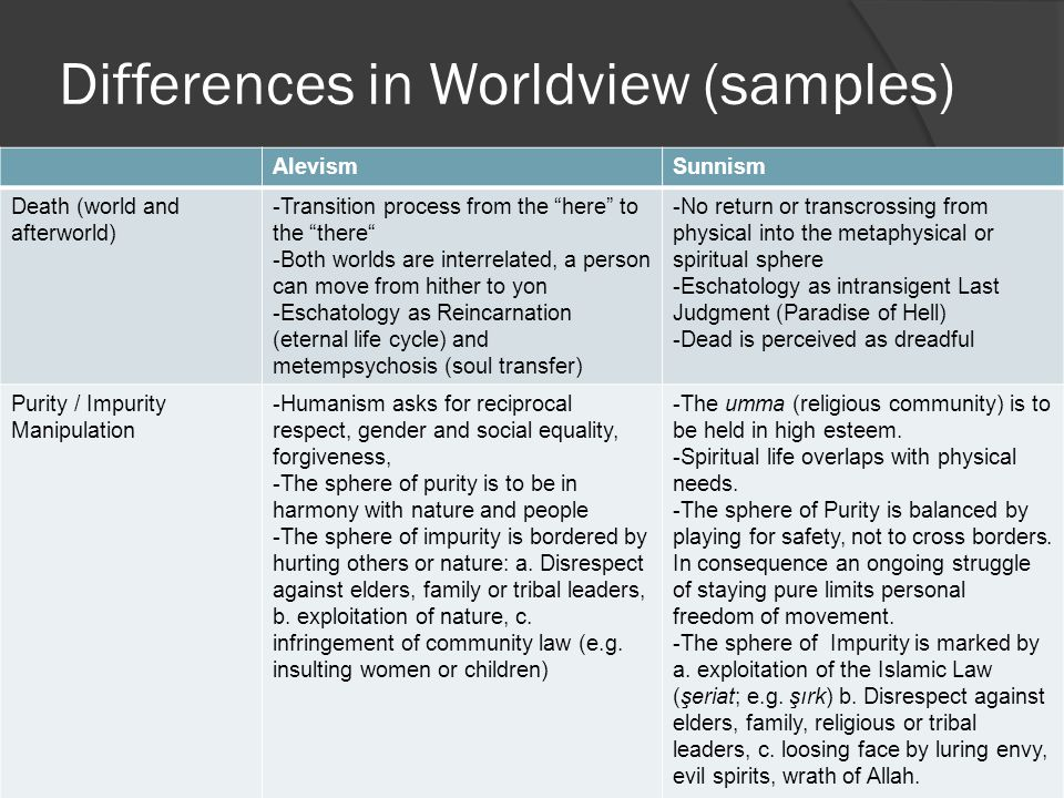 Differences in Worldview (samples) AlevismSunnism Death (world and afterworld) -Transition process from the here to the there -Both worlds are interrelated, a person can move from hither to yon -Eschatology as Reincarnation (eternal life cycle) and metempsychosis (soul transfer) -No return or transcrossing from physical into the metaphysical or spiritual sphere -Eschatology as intransigent Last Judgment (Paradise of Hell) -Dead is perceived as dreadful Purity / Impurity Manipulation -Humanism asks for reciprocal respect, gender and social equality, forgiveness, -The sphere of purity is to be in harmony with nature and people -The sphere of impurity is bordered by hurting others or nature: a.