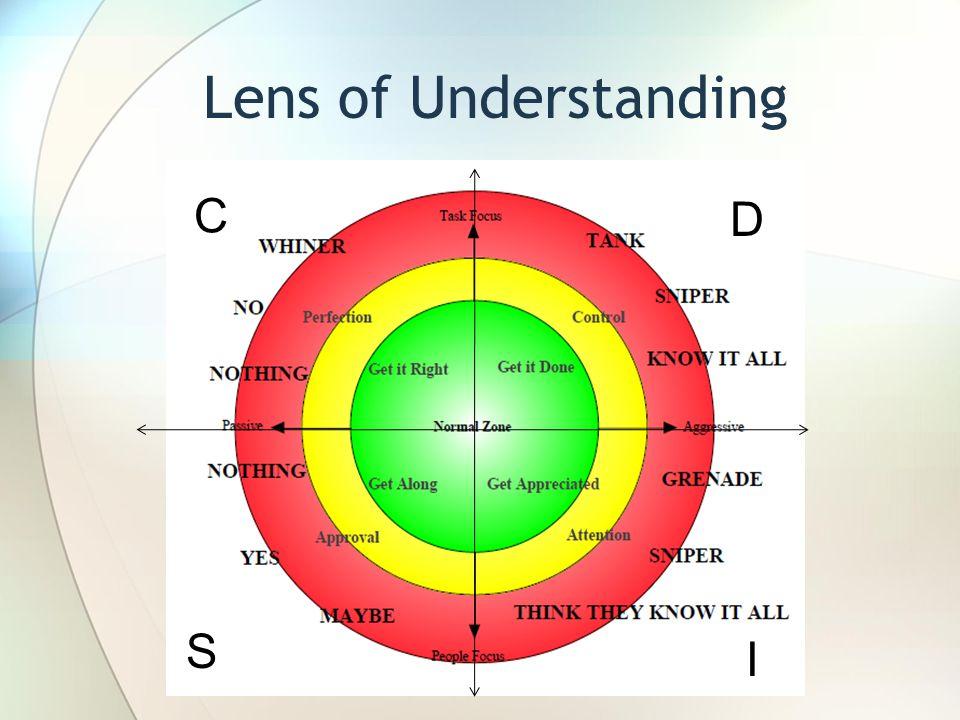 Lens of Understanding D C S I