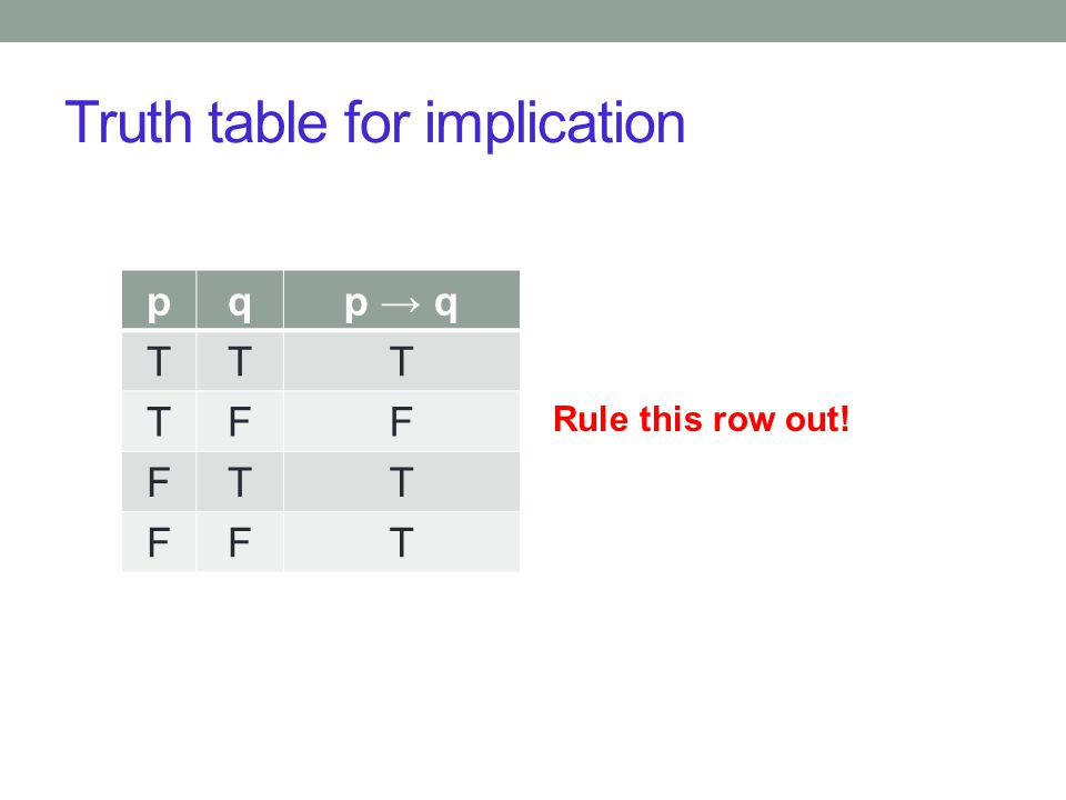 Truth table for implication pqp → q TTT TFF FTT FFT Rule this row out!