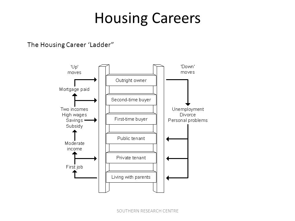SOUTHERN RESEARCH CENTRE Housing Careers The Housing Career 'Ladder