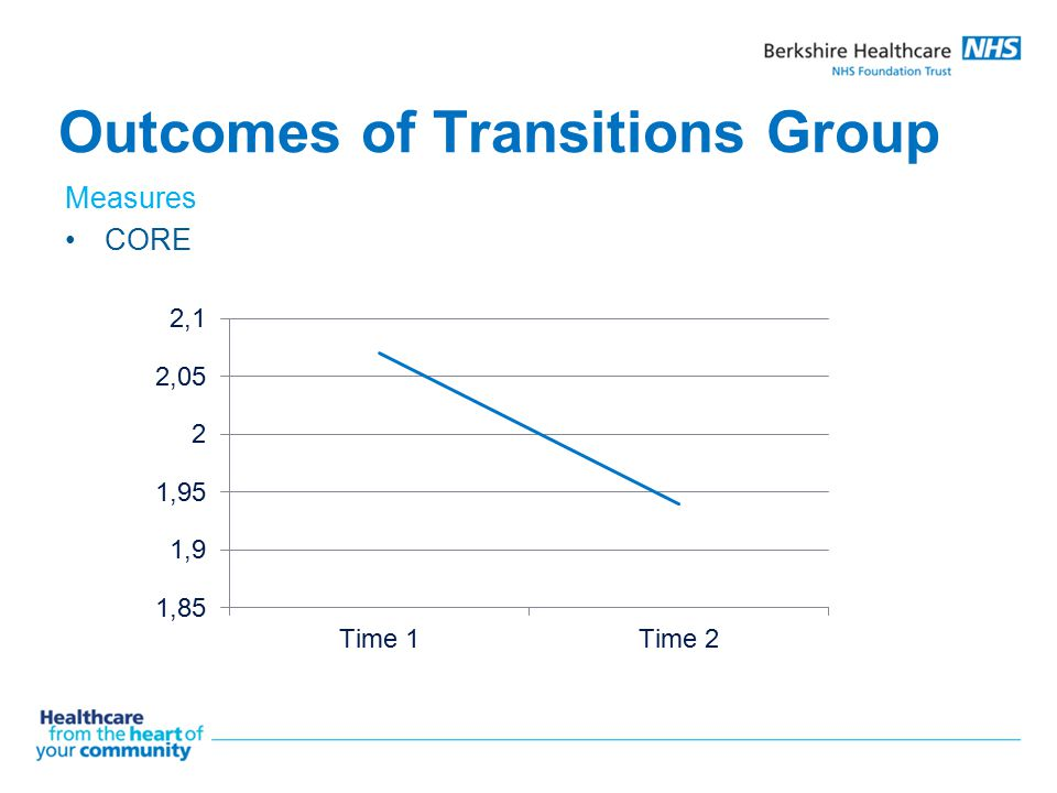 Outcomes of Transitions Group Measures CORE