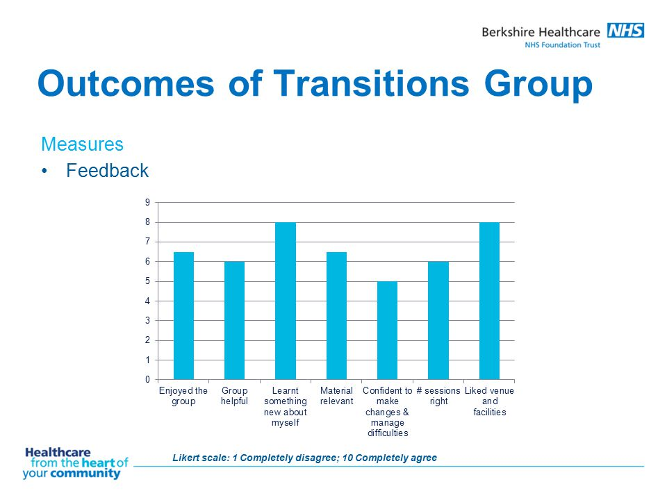 Outcomes of Transitions Group Measures Feedback Likert scale: 1 Completely disagree; 10 Completely agree