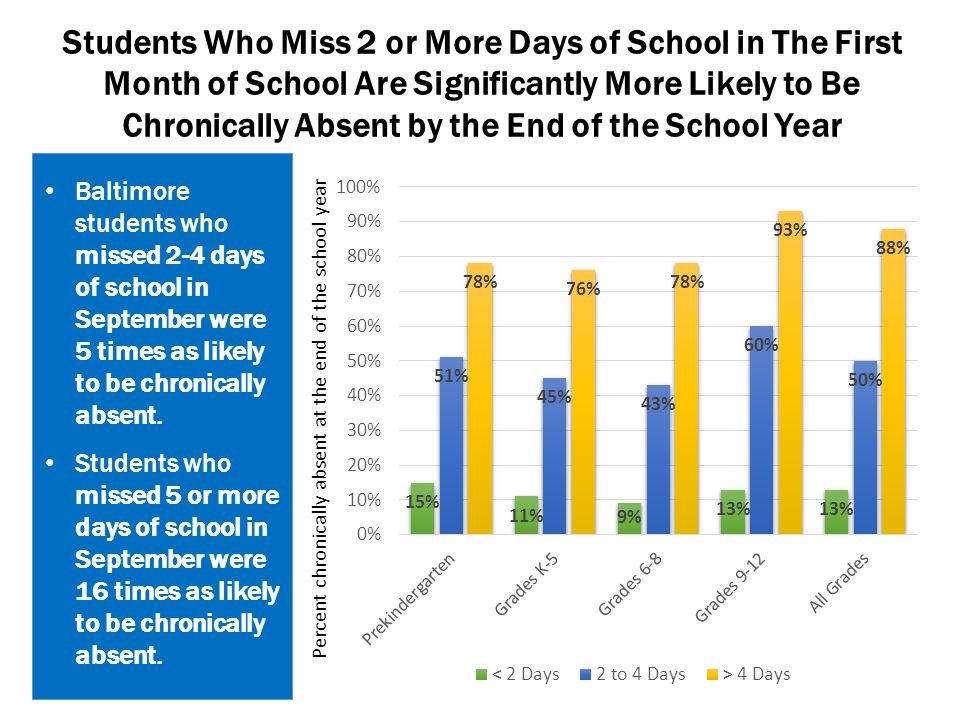 Students Who Miss 2 or More Days of School in The First Month of School Are Significantly More Likely to Be Chronically Absent by the End of the Schoo