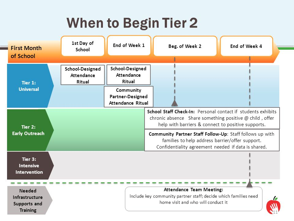 11 When to Begin Tier 2 Tier 1: Universal Tier 2: Early Outreach Tier 3: Intensive Intervention First Month of School School-Designed Attendance Ritua