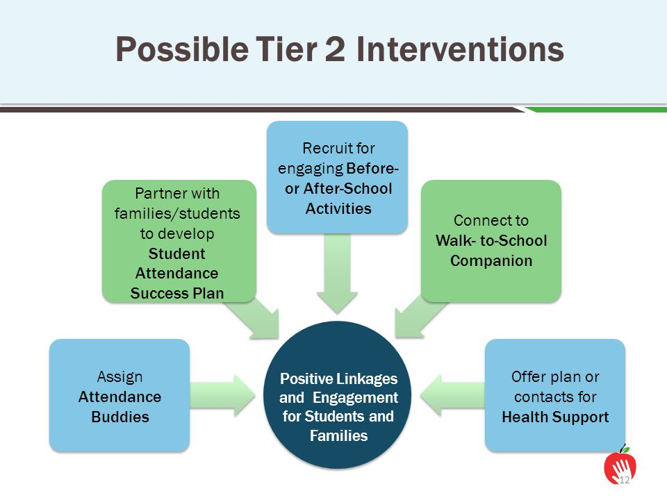 Possible Tier 2 Interventions 12 Assign Attendance Buddies Partner with families/students to develop Student Attendance Success Plan Recruit for engag