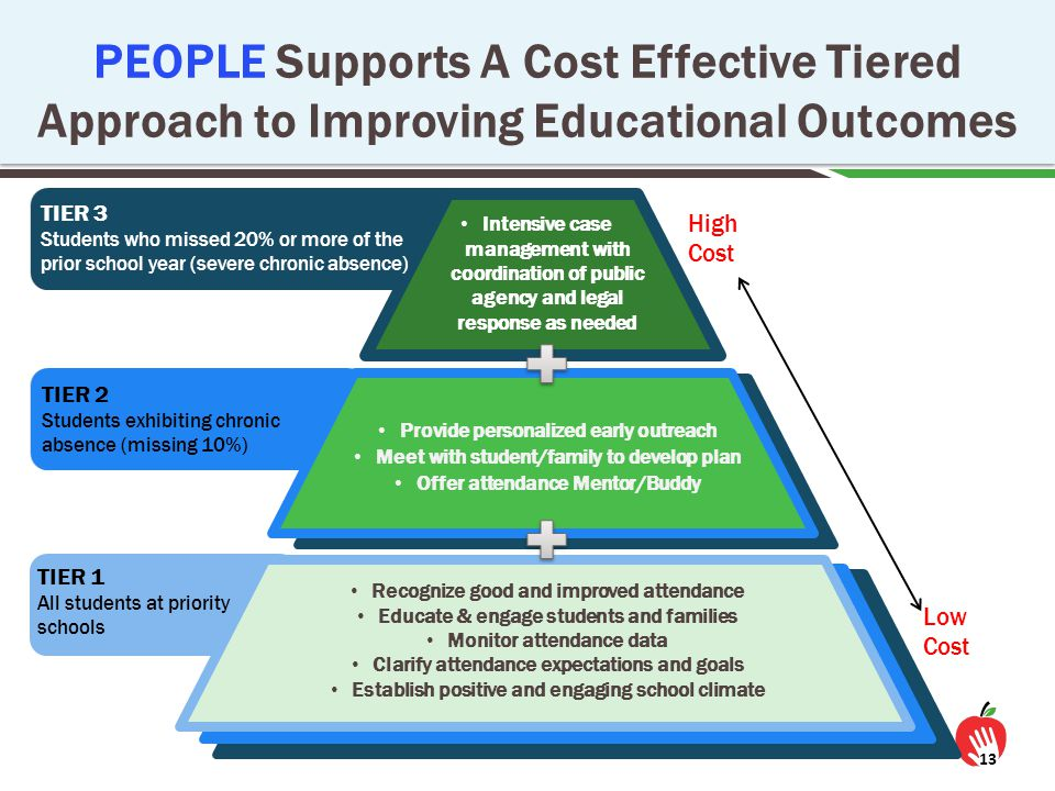 High Cost Low Cost 13 Recognize good and improved attendance Educate & engage students and families Monitor attendance data Clarify attendance expecta