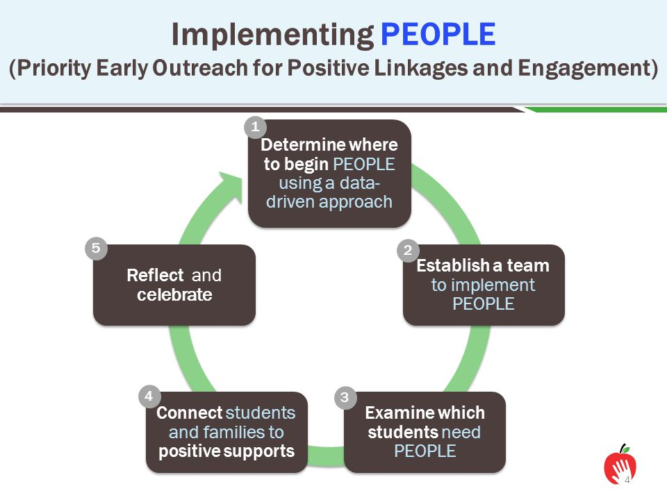 Implementing PEOPLE (Priority Early Outreach for Positive Linkages and Engagement) 4 Determine where to begin PEOPLE using a data- driven approach Est