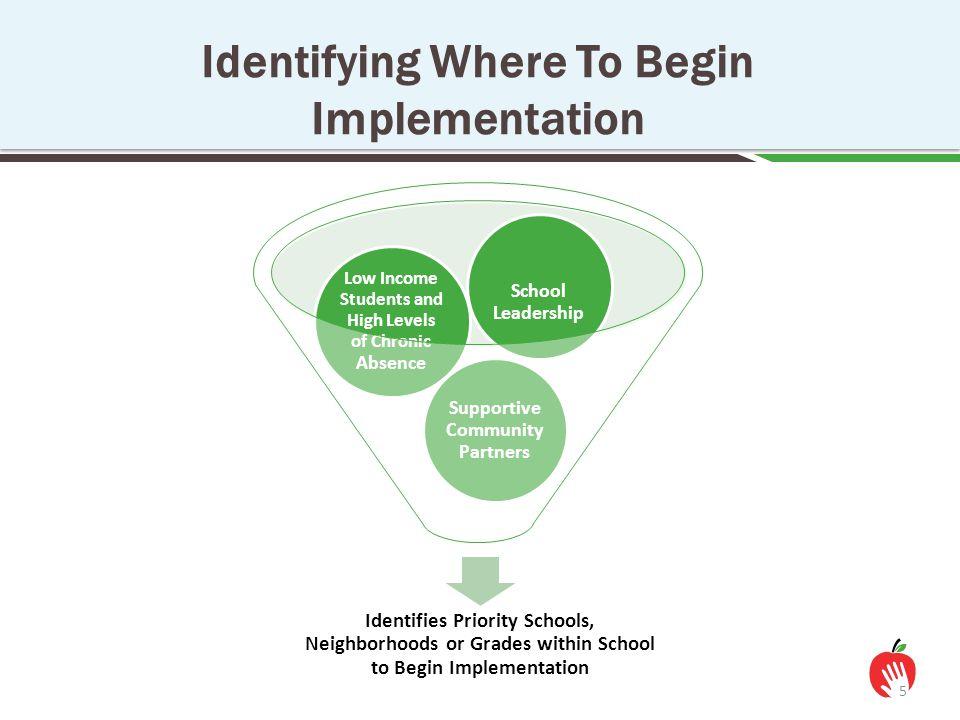 Identifying Where To Begin Implementation 5 Identifies Priority Schools, Neighborhoods or Grades within School to Begin Implementation Supportive Comm