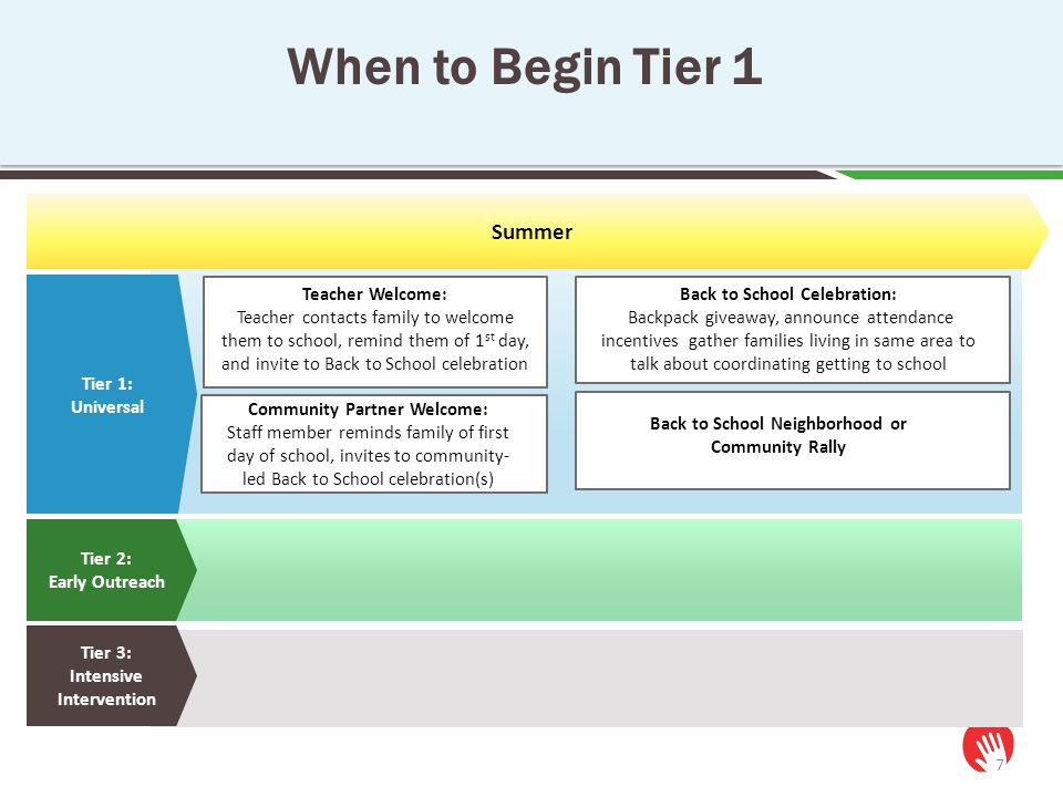 When to Begin Tier 1 7 Tier 1: Universal Tier 2: Early Outreach Tier 3: Intensive Intervention Summer Teacher Welcome: Teacher contacts family to welc