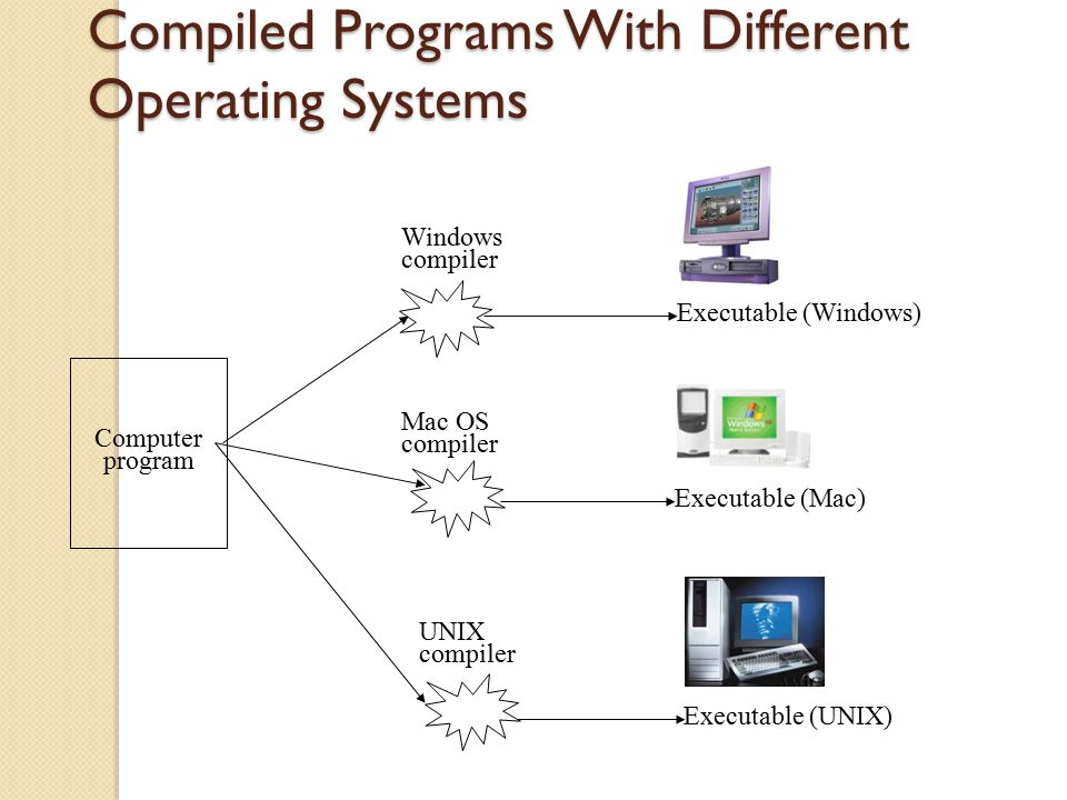 Compiled Programs With Different Operating Systems Windows compiler Executable (Windows) UNIX compiler Executable (UNIX) Mac OS compiler Executable (M