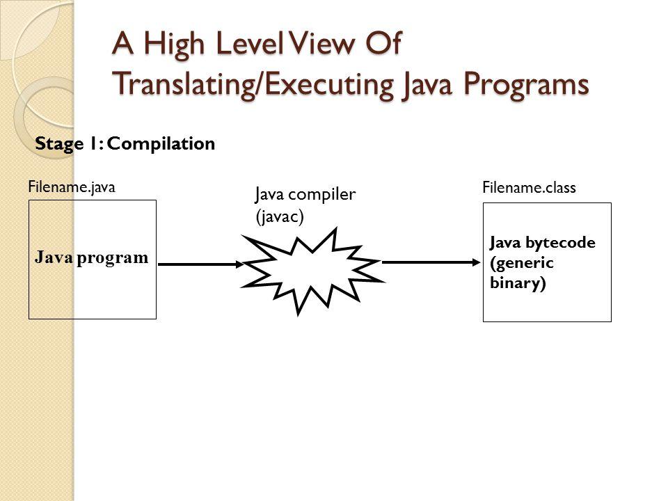 A High Level View Of Translating/Executing Java Programs Java compiler (javac) Java program Filename.java Java bytecode (generic binary) Filename.clas