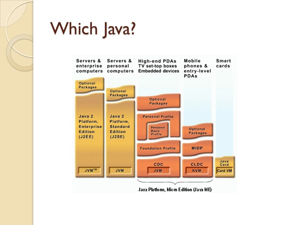 Which Java?