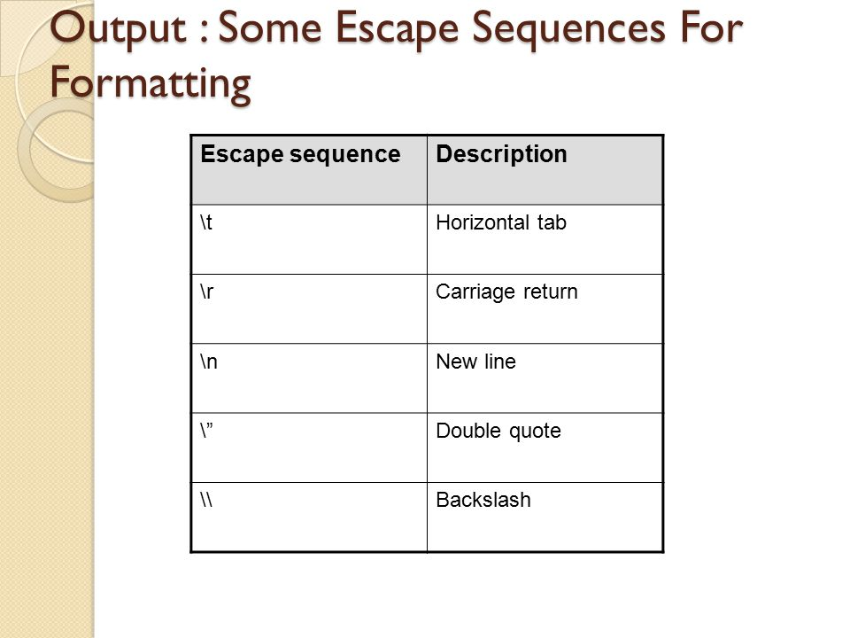 """Output : Some Escape Sequences For Formatting Escape sequenceDescription \tHorizontal tab \rCarriage return \nNew line \""""Double quote \\Backslash"""