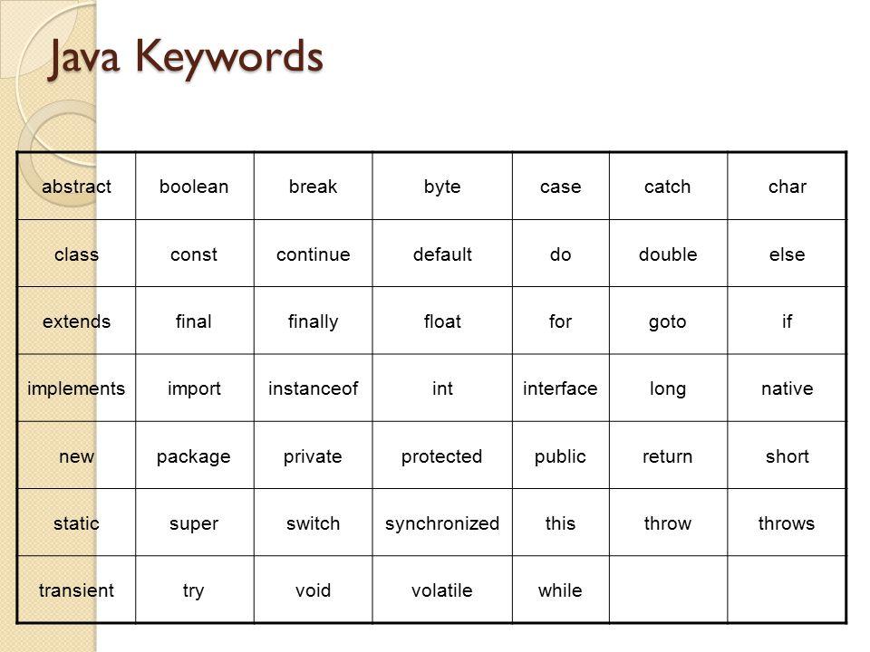Java Keywords abstractbooleanbreakbytecasecatchchar classconstcontinuedefaultdodoubleelse extendsfinalfinallyfloatforgotoif implementsimportinstanceof