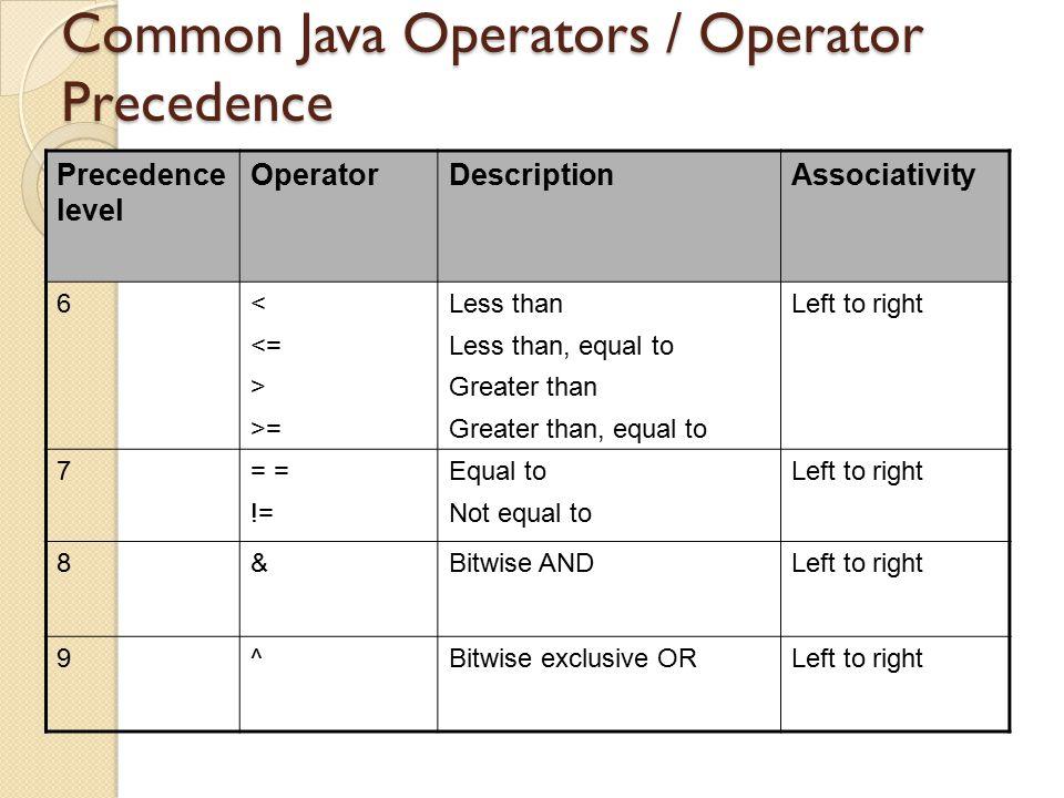 Common Java Operators / Operator Precedence Precedence level OperatorDescriptionAssociativity 6< <= > >= Less than Less than, equal to Greater than Gr