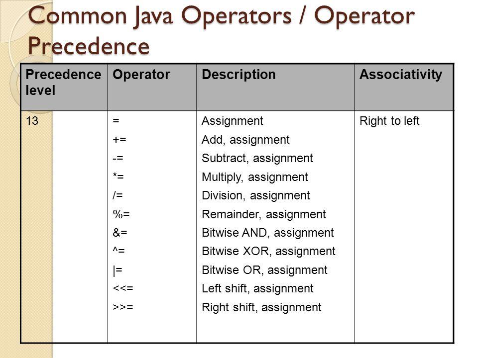 Common Java Operators / Operator Precedence Precedence level OperatorDescriptionAssociativity 13= += -= *= /= %= &= ^= |= <<= >>= Assignment Add, assi