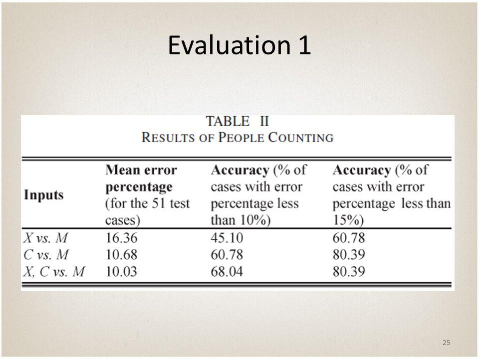 Evaluation 1 25