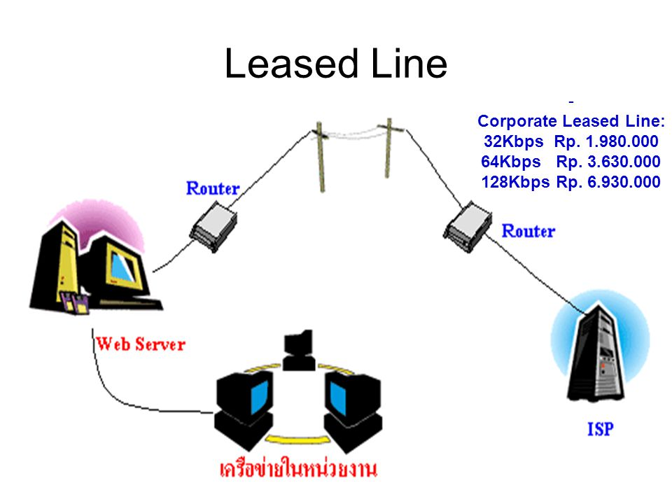 Leased Line - Corporate Leased Line: 32Kbps Rp Kbps Rp.