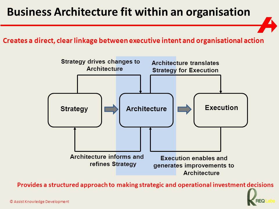 © Assist Knowledge Development Business Architecture fit within an organisation StrategyArchitecture Execution Strategy drives changes to Architecture