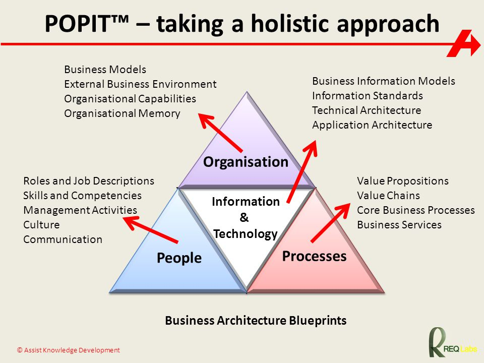 © Assist Knowledge Development Organisation Processes People Information & Technology POPIT™ – taking a holistic approach Business Architecture Bluepr
