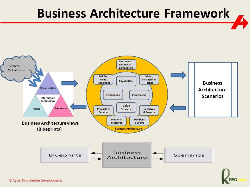 © Assist Knowledge Development Business Architecture views (Blueprints) Business Architecture Scenarios Business Architecture Framework Business Motiv