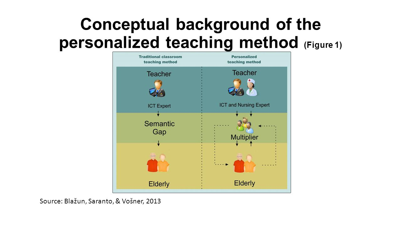 The developed personalized teaching approach based on the blended learning paradigm and which combines a flexible e-learning method with traditional forms of learning, such as face-to-face learning; The multipliers were instructed by teachers who were ICT and nursing experts; therefore they acquired not only ICT knowledge and skills, but also knowledge on health, gerontological and social care; The role of the teachers was only to prepare the multipliers and they were never in direct contact with the elderly; moreover, the knowledge transfer between teachers and multipliers was always in one direction only; from teacher to multiplier; Conceptual background of the personalized teaching method