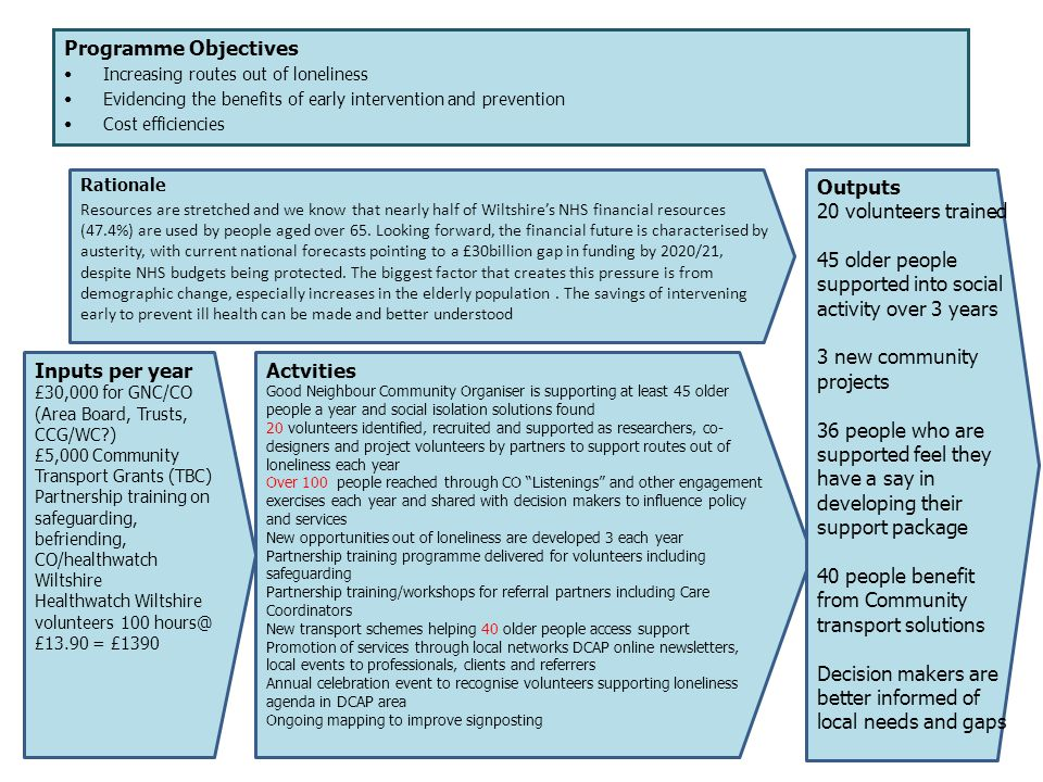 Programme Objectives Increasing routes out of loneliness Evidencing the benefits of early intervention and prevention Cost efficiencies Rationale Reso