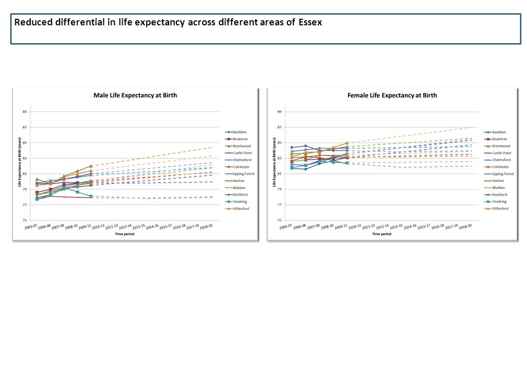 Reduced differential in life expectancy across different areas of Essex
