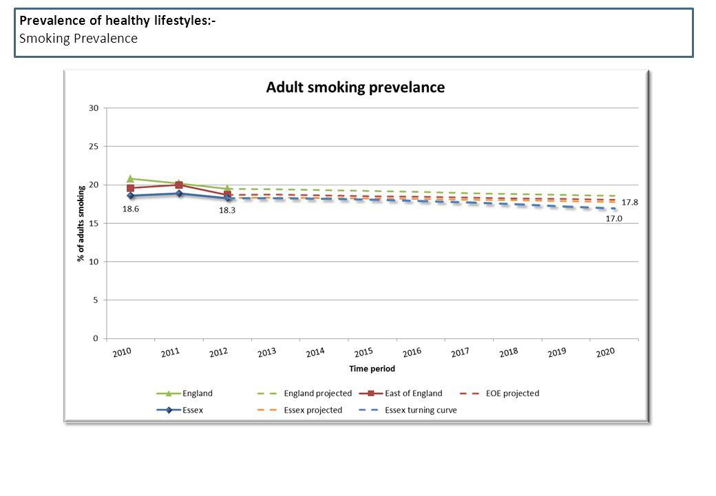 Prevalence of healthy lifestyles:- Smoking Prevalence