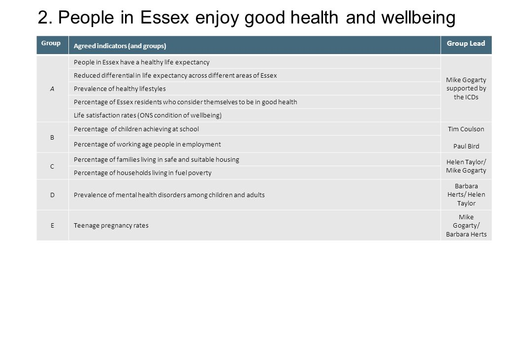 2. People in Essex enjoy good health and wellbeing Group Agreed indicators (and groups) Group Lead A People in Essex have a healthy life expectancy Mi