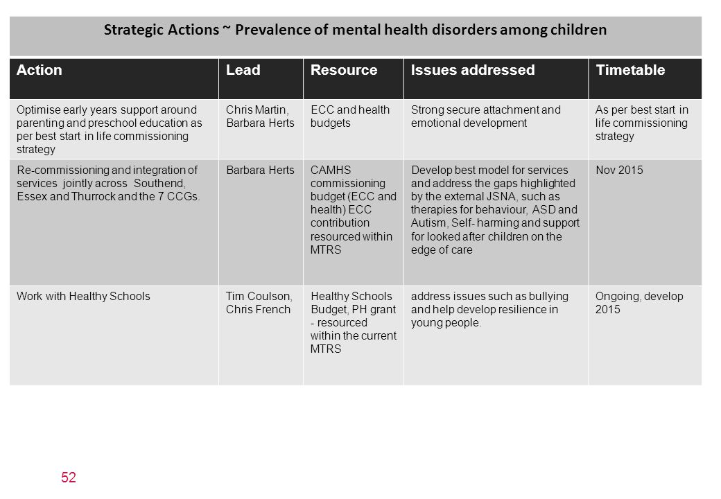 52 Strategic Actions ~ Prevalence of mental health disorders among children ActionLeadResourceIssues addressedTimetable Optimise early years support around parenting and preschool education as per best start in life commissioning strategy Chris Martin, Barbara Herts ECC and health budgets Strong secure attachment and emotional development As per best start in life commissioning strategy Re-commissioning and integration of services jointly across Southend, Essex and Thurrock and the 7 CCGs.
