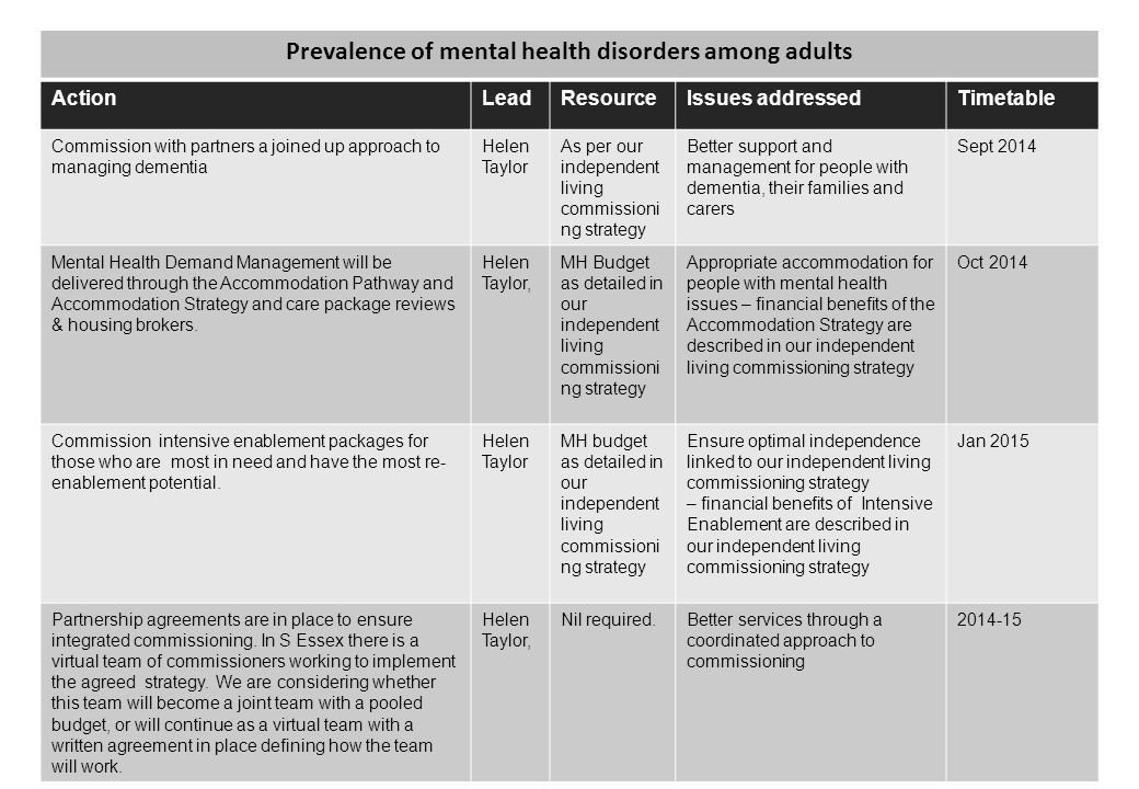 57 Prevalence of mental health disorders among adults ActionLeadResourceIssues addressedTimetable Commission with partners a joined up approach to managing dementia Helen Taylor As per our independent living commissioni ng strategy Better support and management for people with dementia, their families and carers Sept 2014 Mental Health Demand Management will be delivered through the Accommodation Pathway and Accommodation Strategy and care package reviews & housing brokers.