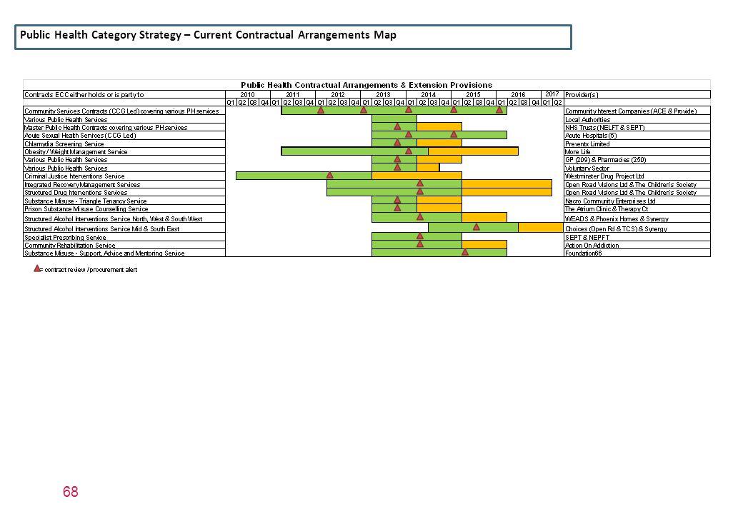 68 Public Health Category Strategy – Current Contractual Arrangements Map