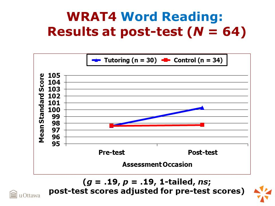 WRAT4 Word Reading: Results at post-test (N = 64) (g =.19, p =.19, 1-tailed, ns; post-test scores adjusted for pre-test scores)