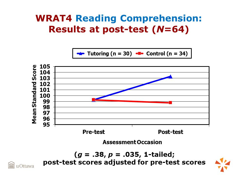 WRAT4 Reading Comprehension: Results at post-test (N=64) (g =.38, p =.035, 1-tailed; post-test scores adjusted for pre-test scores