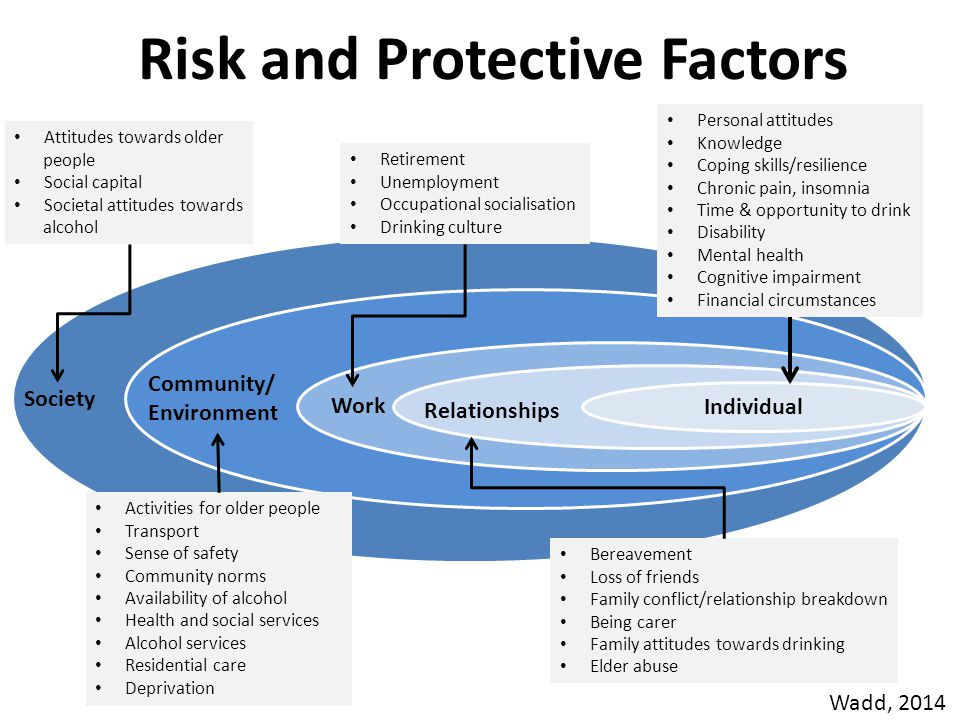 Risk and Protective Factors ReR Individual Relationships Work Community/ Environment Society Personal attitudes Knowledge Coping skills/resilience Chronic pain, insomnia Time & opportunity to drink Disability Mental health Cognitive impairment Financial circumstances Bereavement Loss of friends Family conflict/relationship breakdown Being carer Family attitudes towards drinking Elder abuse Retirement Unemployment Occupational socialisation Drinking culture Activities for older people Transport Sense of safety Community norms Availability of alcohol Health and social services Alcohol services Residential care Deprivation Attitudes towards older people Social capital Societal attitudes towards alcohol Wadd, 2014