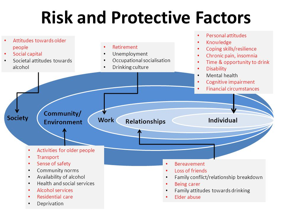 Risk and Protective Factors ReR Individual Relationships Work Community/ Environment Society Personal attitudes Knowledge Coping skills/resilience Chronic pain, insomnia Time & opportunity to drink Disability Mental health Cognitive impairment Financial circumstances Bereavement Loss of friends Family conflict/relationship breakdown Being carer Family attitudes towards drinking Elder abuse Retirement Unemployment Occupational socialisation Drinking culture Activities for older people Transport Sense of safety Community norms Availability of alcohol Health and social services Alcohol services Residential care Deprivation Attitudes towards older people Social capital Societal attitudes towards alcohol