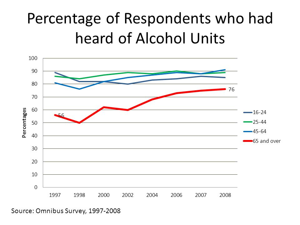 Percentage of Respondents who had heard of Alcohol Units Source: Omnibus Survey, 1997-2008