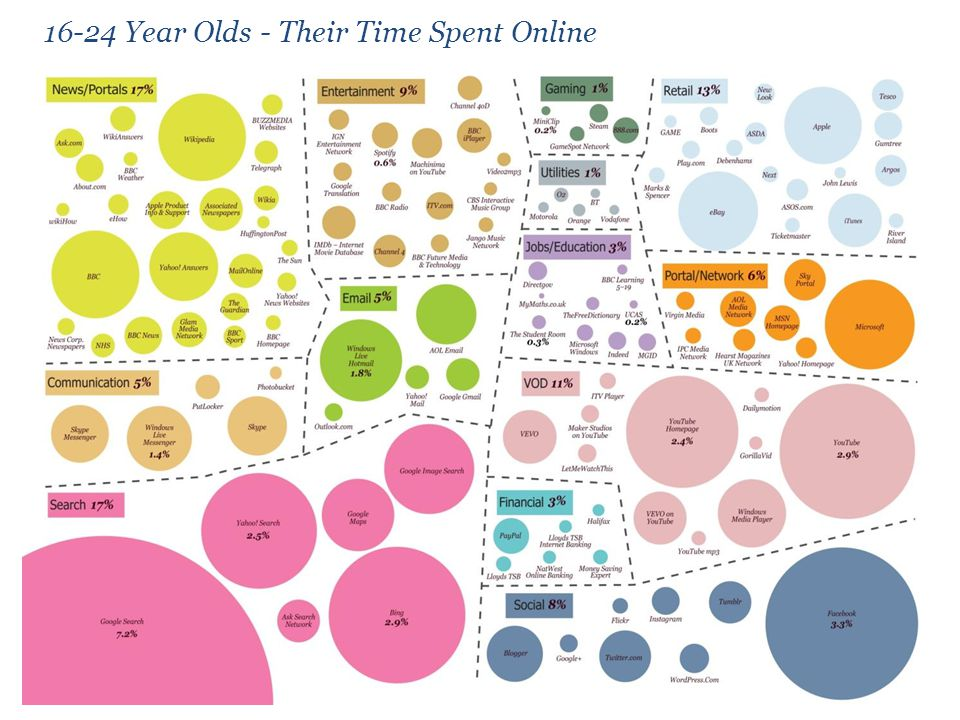 16-24 Year Olds - Their Time Spent Online